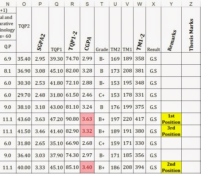Grading 1st, 2nd & 3rd Positions in Excel (Result) Sheet ...