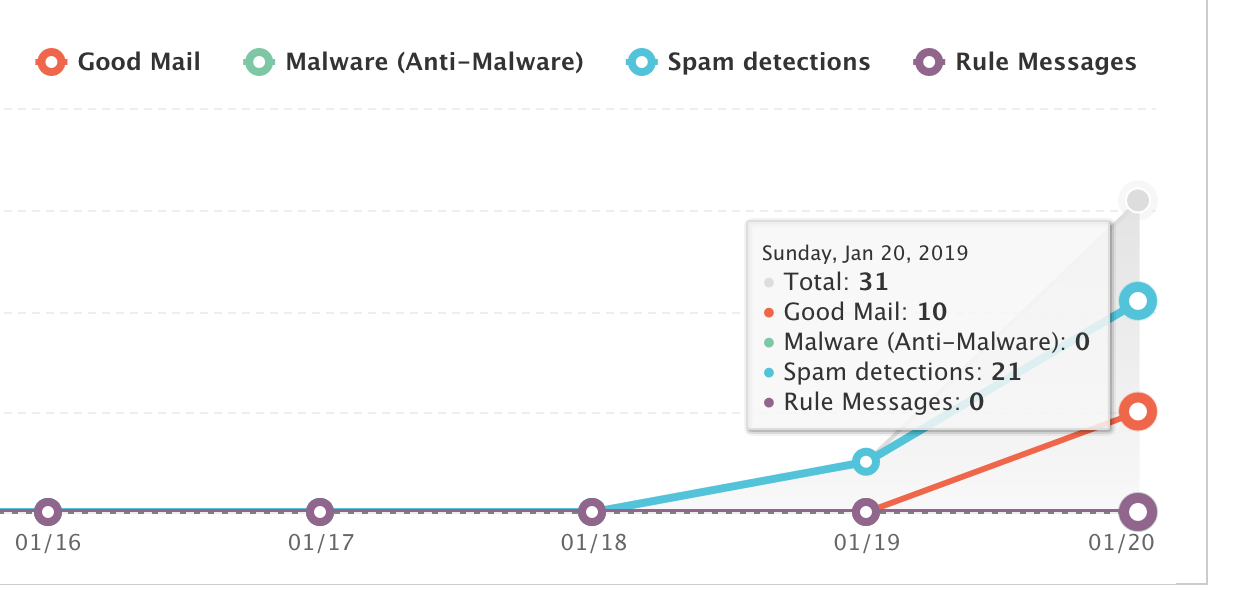 Security & Compliance reports spam detections, Quarantine is empty