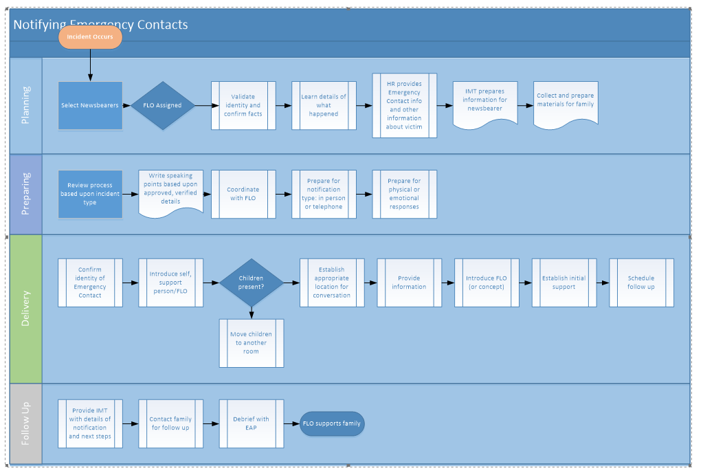 Office 365 visio 2016 blue shading when copying into microsoft image ccuart Gallery