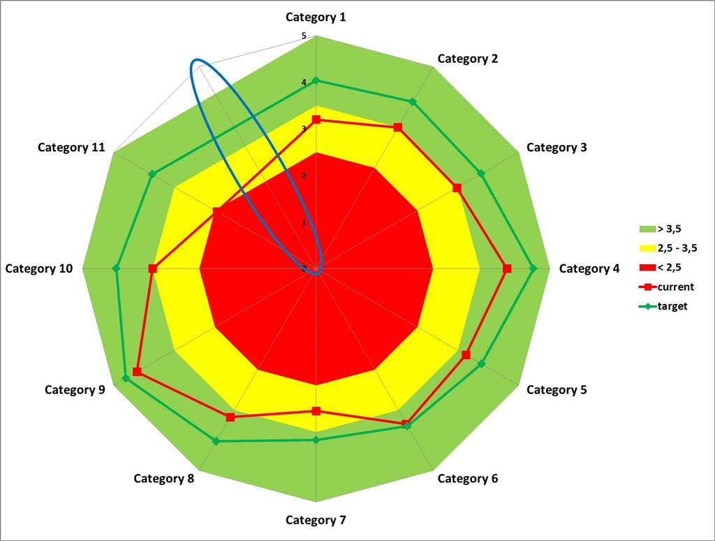Radar chart has too many category axes microsoft community both radar and filled radar in one chart excel creates an additional axis and it doesnt depend whether the number of axes is even or odd pooptronica Image collections