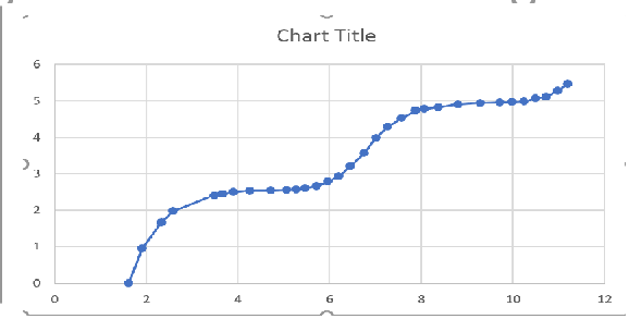 how to switch x and y axis in excel line chart