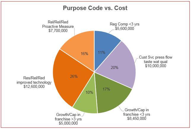 Fill Pie Chart Slice Depending On Alternate Data Microsoft Community