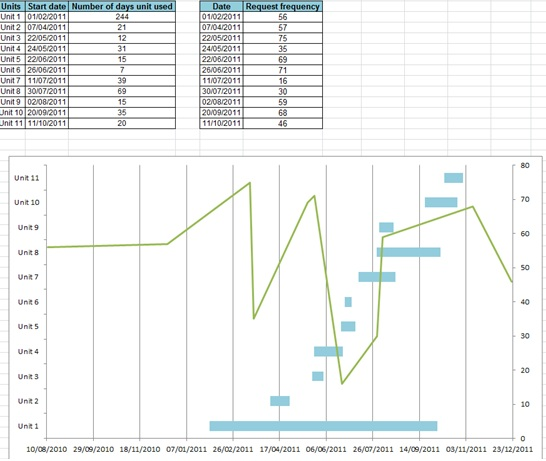 How To Combine A Floating Bar Chart With A Line Chart In