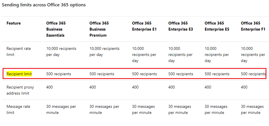 Outlook Office 365 Recipient limit for email that been sent