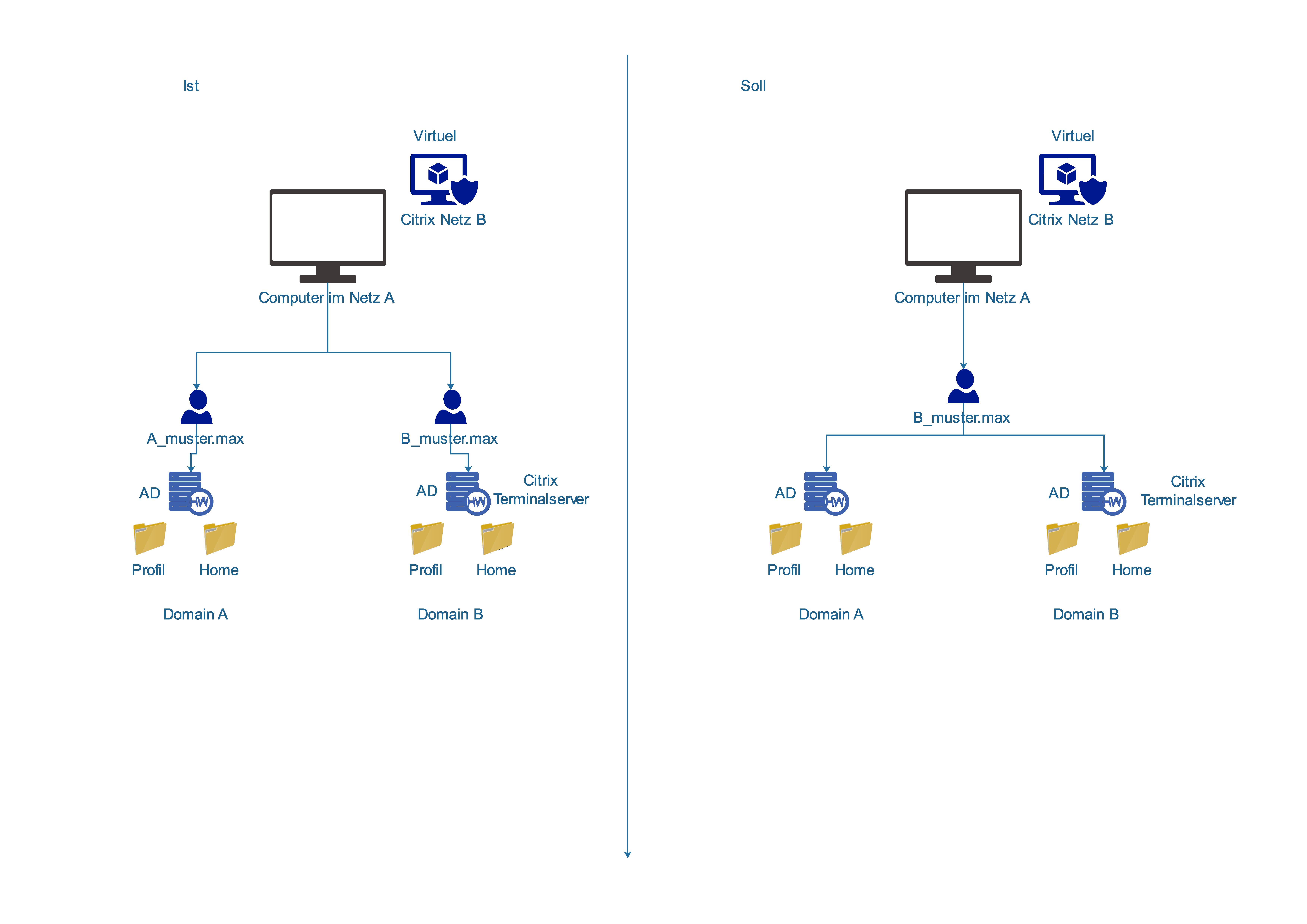 2 Domain, 2 Infrastruktur, 1 Login