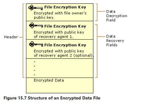How to enable basic efs certificate auto renew after ca server httpstechnetmicrosoften uslibrarycc962103px yelopaper Choice Image