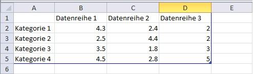 Diagrammbereich automatisch anpassen / Microsoft PowerPoint 2010 ...