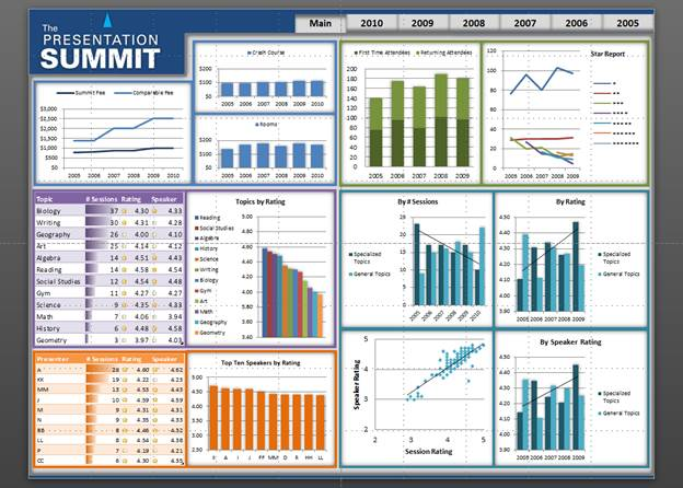 Interactive Dashboards Using Powerpoint And Excel Microsoft Community