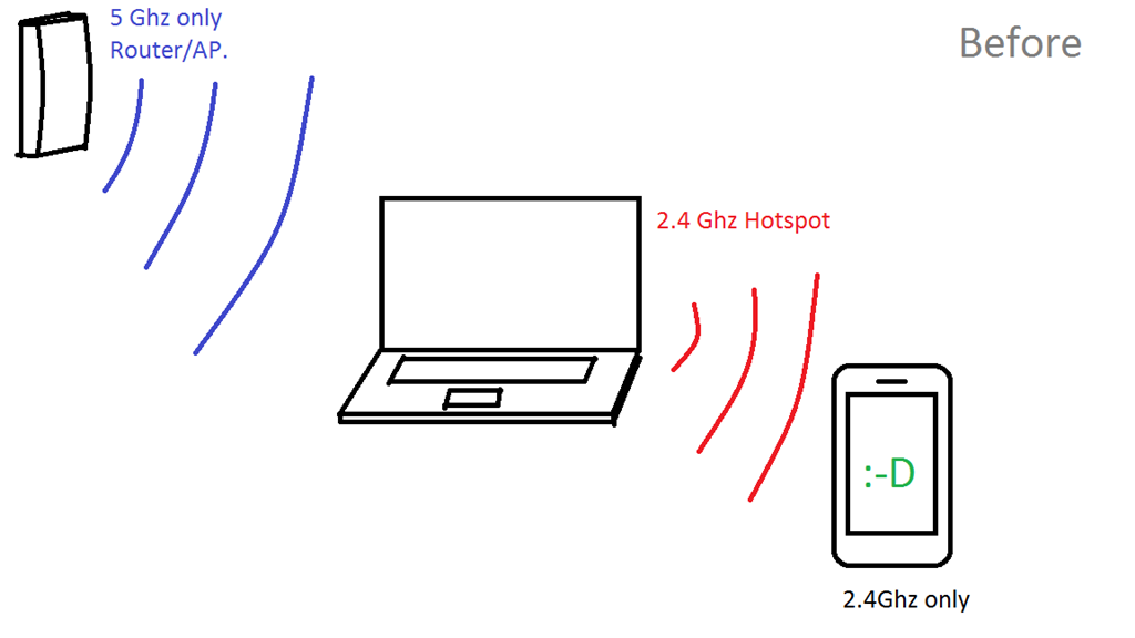 Can't share a 5ghz wifi to a 2 4ghz hotspot anymore!! - Microsoft