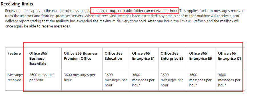 office 365 email limits