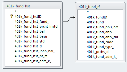 modifiying a chart object on a form in access 2010 microsoft