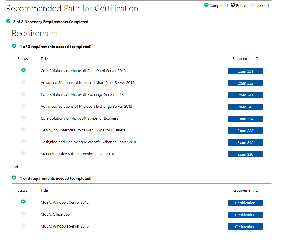 All Requirements Completed But Microsoft Certified Solutions