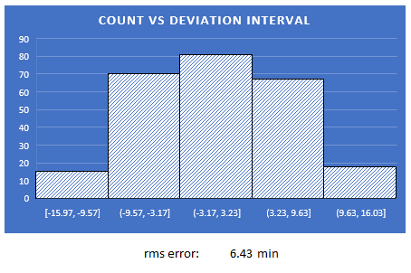 Limits on Setting Excel Histogram Intervals - Microsoft