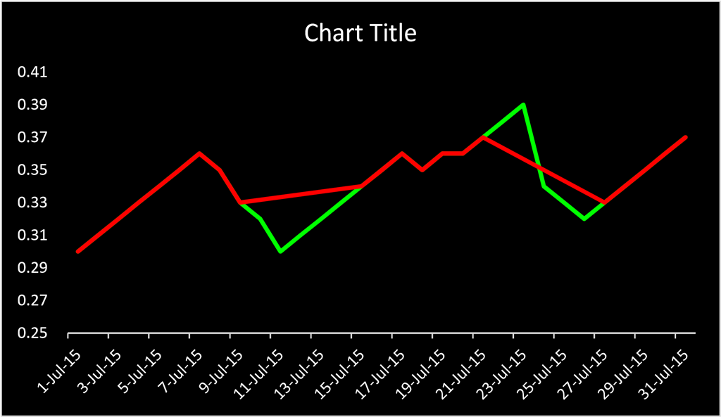 How to change line chart color in excel 2013 microsoft community or with some manipulation of the data to insert if it is showing na produces this chart ccuart Choice Image