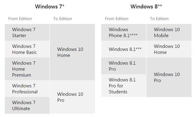 windows 8 pro to windows 10 pro