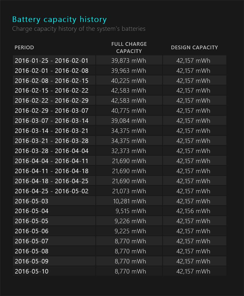 Surface Pro 3 Battery Degradation Microsoft Community