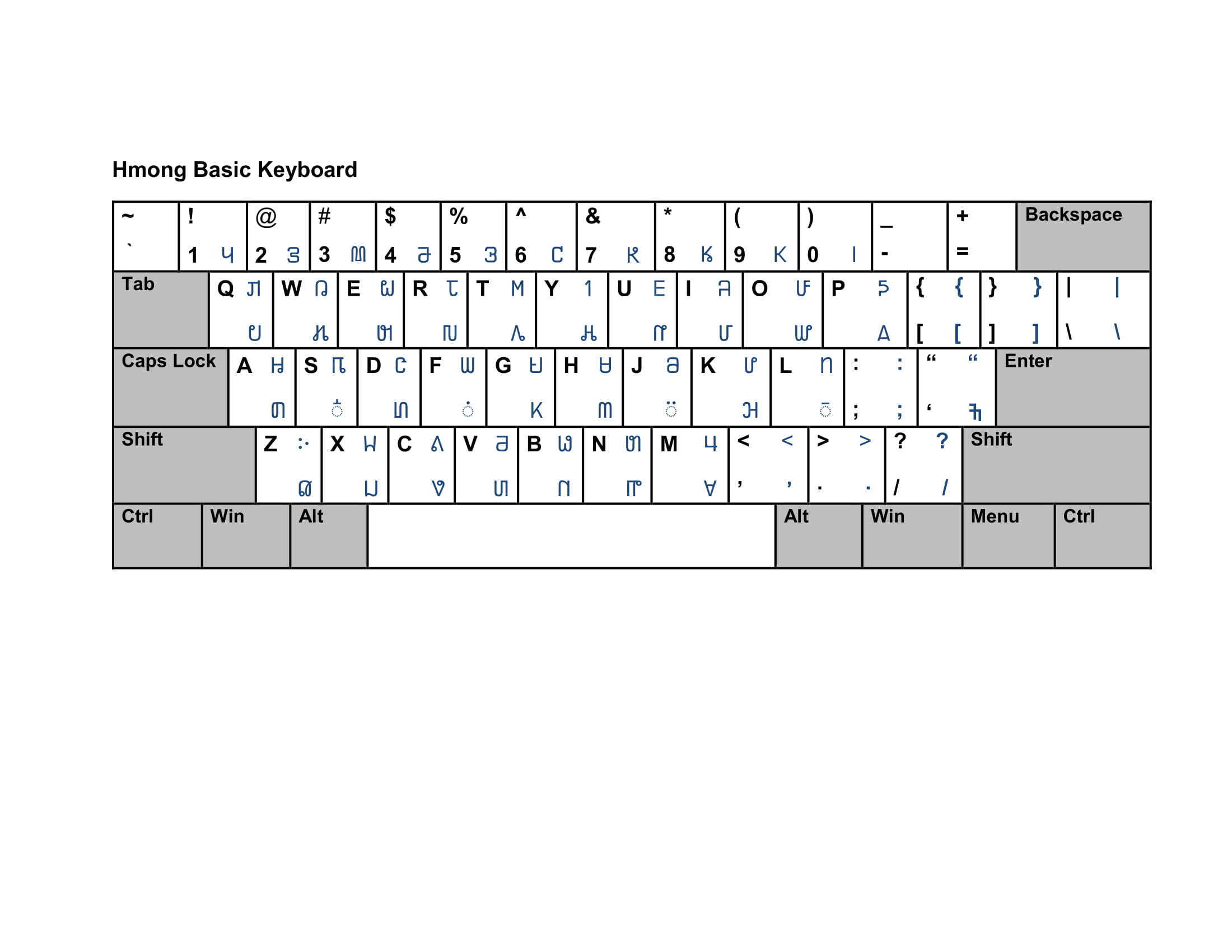 Creating a new onscreen keyboard for a new script in Unicode