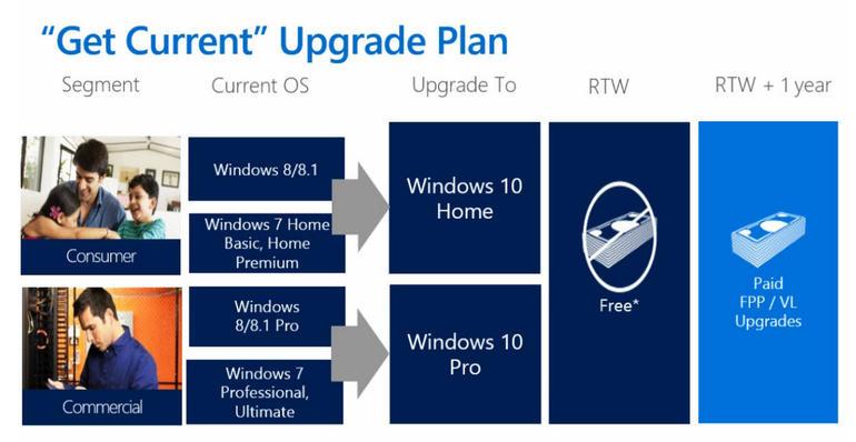 oem vs retail version of windows 10