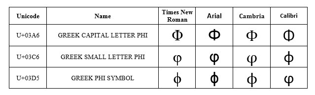fonts available in windows 7 using ms office 2013 and libreoffice 42 the following image shows appearance of three variants of the letter that exist
