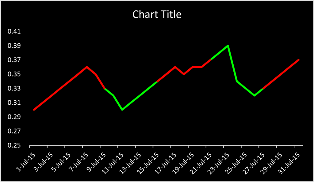 How To Change Line Chart Color In Excel 2013 Microsoft Community
