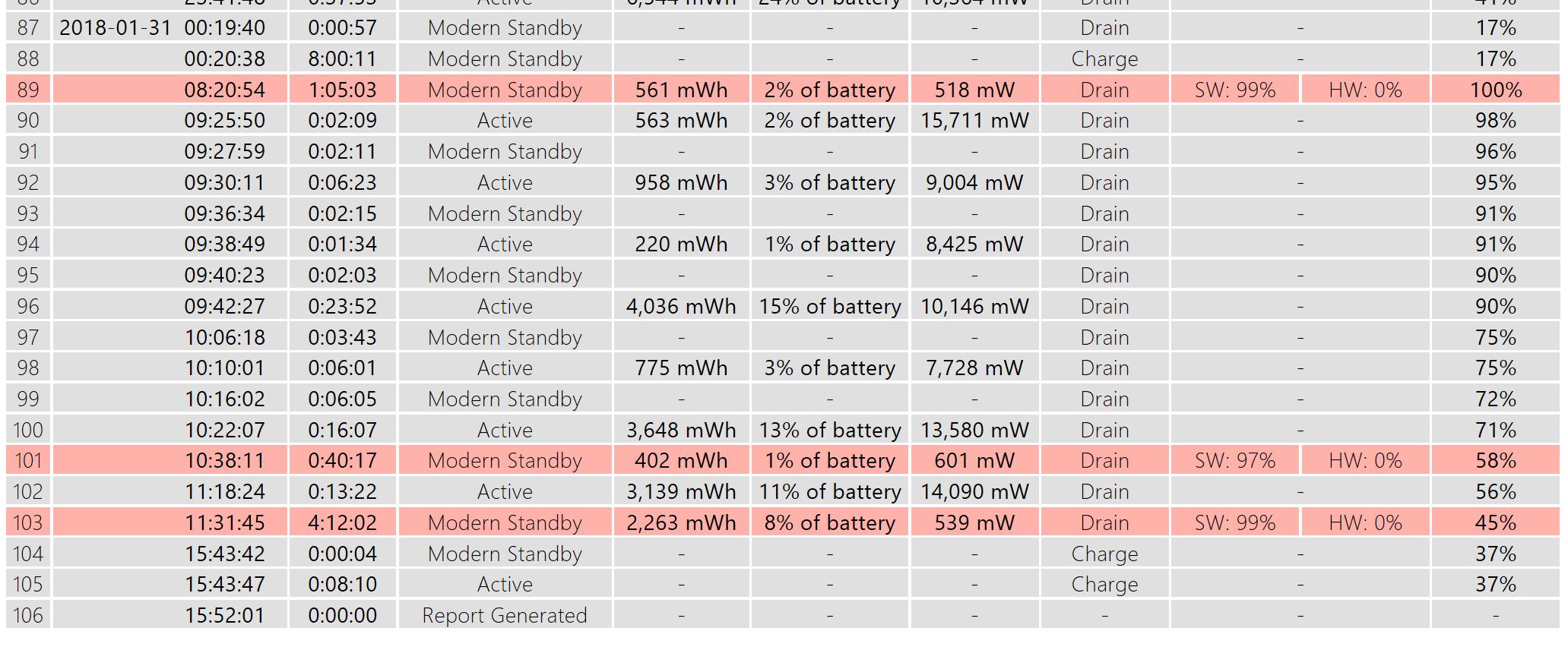 Huge power consumption in hibernate    - Microsoft Community