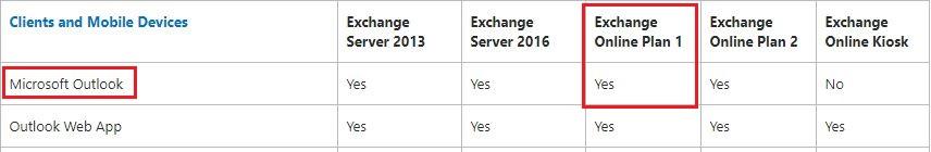 Exchange Online Plan 1 vs Office 365 E1/E3 - Microsoft Community