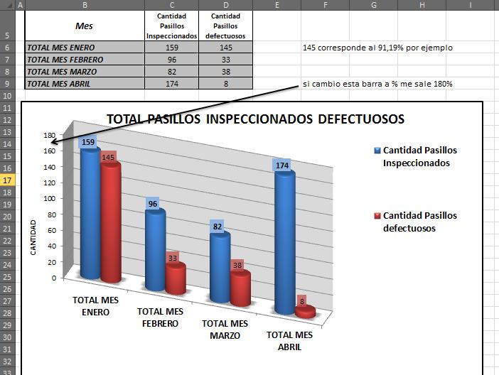 Cómo agregar valor y porcentaje en un mismo grafico de columnas ...