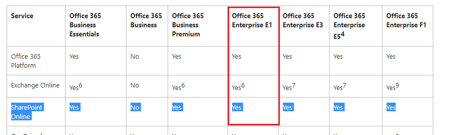 Is sharepoint a part of office 365? - Microsoft Community
