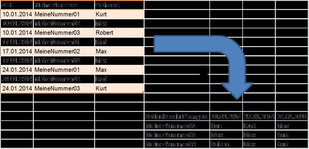EX2010 - Pivot Tabelle – Anzeigen des Wertes als \