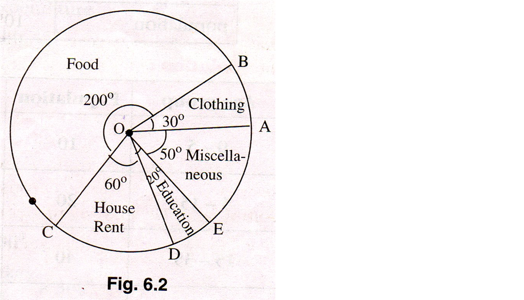 Indication Of Angle Mark And Angle In Pie Chart Microsoft