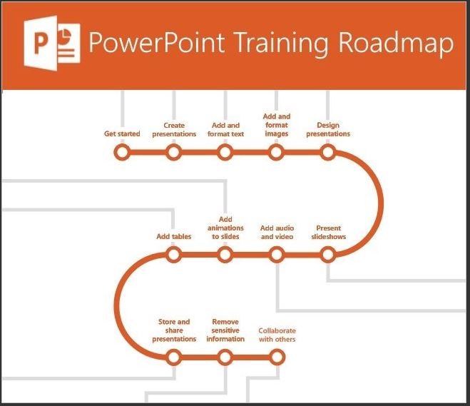 New Powerpoint Training Roadmap Microsoft Community
