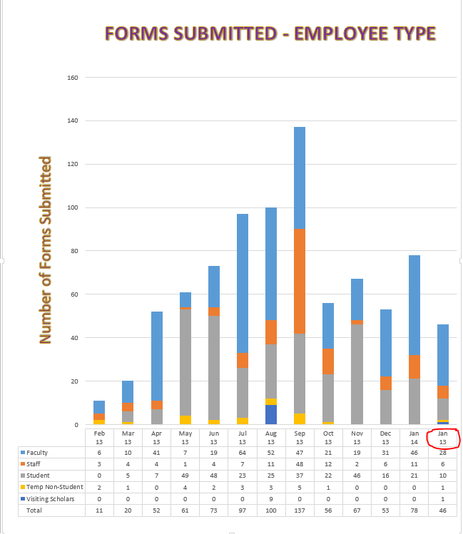 Color Coded Bar Charts with Microsoft Excel - Clearly and ...   Microsoft Excel Bar Charts