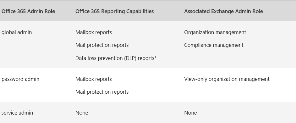 Some Office 365 Reports are always empty - Microsoft Community
