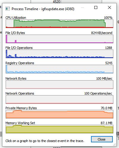 Opening Task Manager Changes CPU Usage from 100% -> Normal