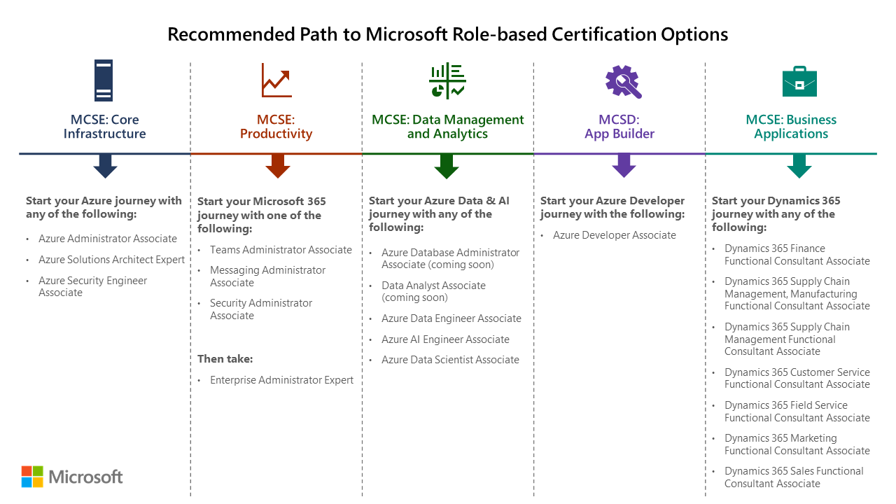 Why Is Microsoft Retiring C And Asp Net Core Certifications Training Certification And Program Support